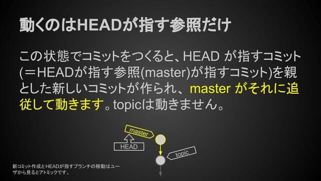 動くのはHEADが指す参照だけ この状態でコミットをつくると、HEAD が指すコミット (=HEADが指す参照(master)が指すコミット)を親 とした新しいコミットが作られ、 master がそれに追 従して動きます。topicは動きません...