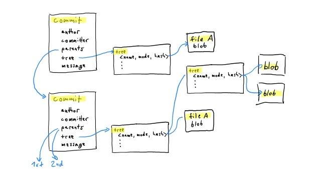"""Using Goinstead of bash • Native(non-cgo)go library:https://github.com/src-d/go-git • Rewritten """"git filter-branch""""to..."""
