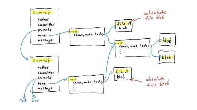 Links • Git Internals:https://git-scm.com/book/en/v2/Git-Internals-Git- Objects • Native(non-cgo)go library:https://gi...