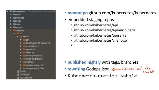 • monorepo github.com/kubernetes/kubernetes • embedded staging repos • github.com/kubernetes/api • github.com/kubernetes/a...