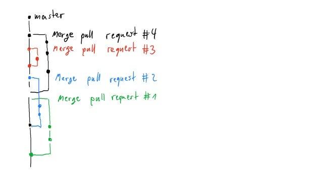 $ git hash-object –w<filename>#Copyintorepository <blob-sha> $git update-index --add --cacheinfo 100644<blob-sh...