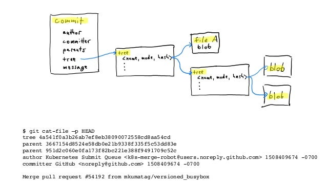 git filter-branch --subdirectory-filterstaging/src/k8s.io/client-go