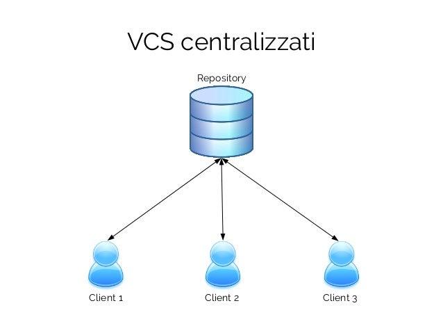 VCS centralizzati Repository Client 1 Client 2 Client 3