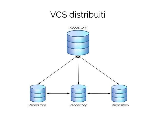 VCS distribuiti Repository Repository Repository Repository