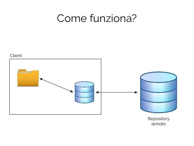 Come funziona? Client Repository remoto