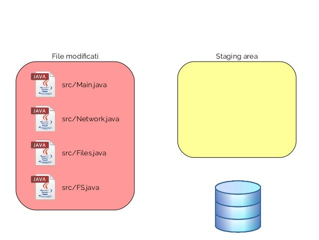 src/Main.java src/Network.java src/Files.java src/FS.java File modificati Staging area