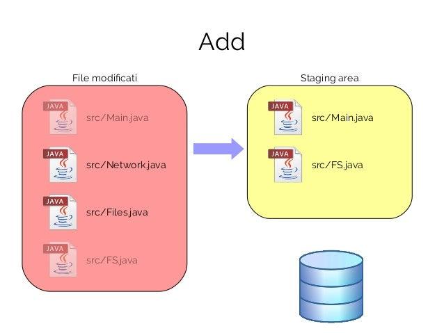 File modificati src/Main.java src/FS.java Staging area Add src/Main.java src/Network.java src/Files.java src/FS.java