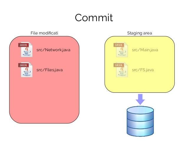 src/Network.java src/Files.java File modificati Staging area Commit src/Main.java src/FS.java