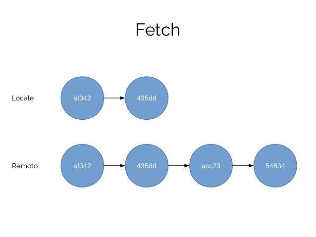 435ddLocale Fetch Remoto af342 435dd acc23 54634af342