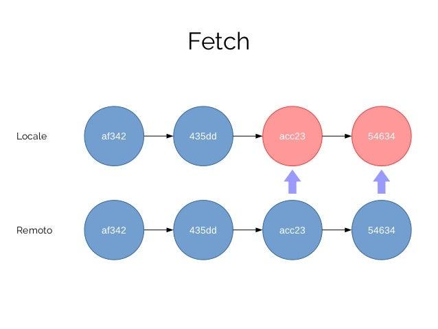 435ddLocale Fetch Remoto af342 435dd acc23 54634af342 acc23 54634