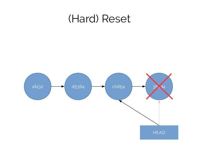 af432 d5364 cb654 36c34 HEAD (Hard) Reset