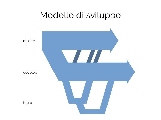 Modello di sviluppo master develop topic