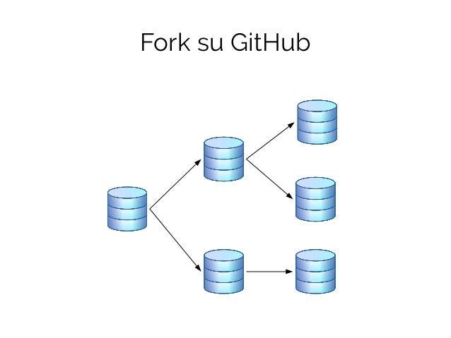 Pull request ● Si può: – Commentare – Migliorare (follow-up commits) – Unire (merge) – Chiudere – Eliminare