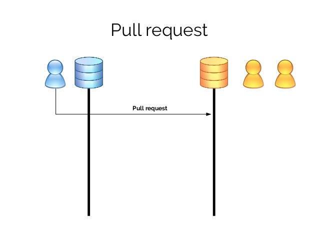 Pull request Pull request Comment Commit Commit Comment Merge
