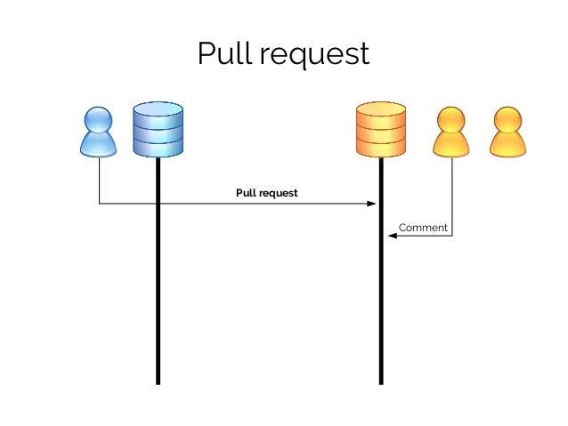 Pull request Pull request Comment Commit Commit Comment Merge Anche per i branch dello stesso repository!
