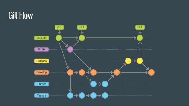 Giải thích Workflow theo kiểu Gitflow