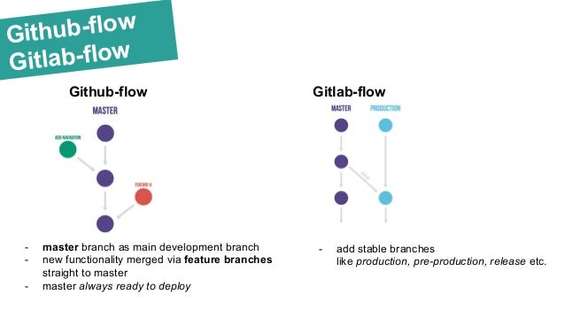 Git-flow workflow and pull-requests