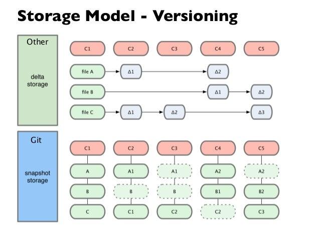 Storage Model - Versioning Other Git
