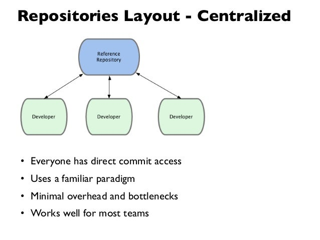 Repositories Layout - Centralized• Everyone has direct commit access• Uses a familiar paradigm• Minimal overhead and bottl...