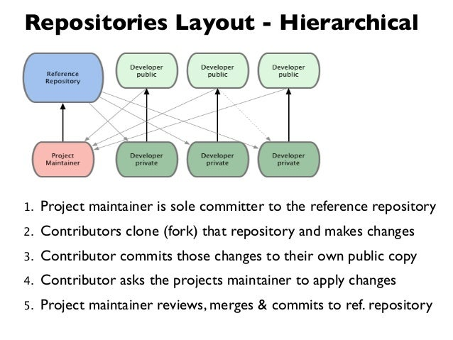 Repositories Layout - Hierarchical1.   Project maintainer is sole committer to the reference repository2.   Contributors c...