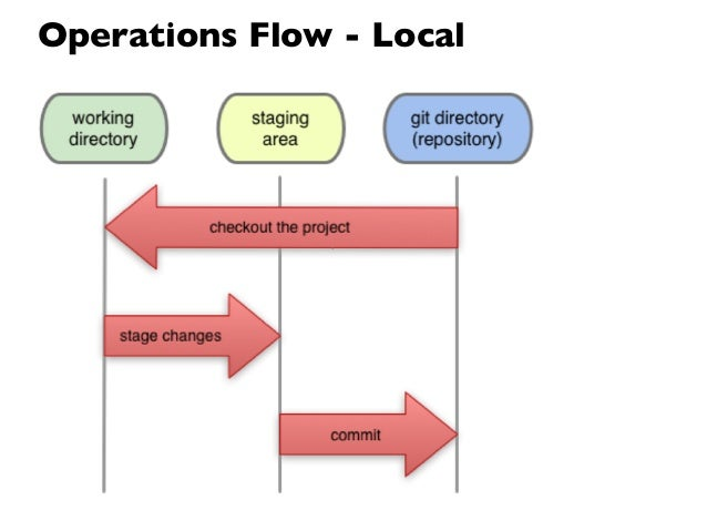 Operations Flow - Local