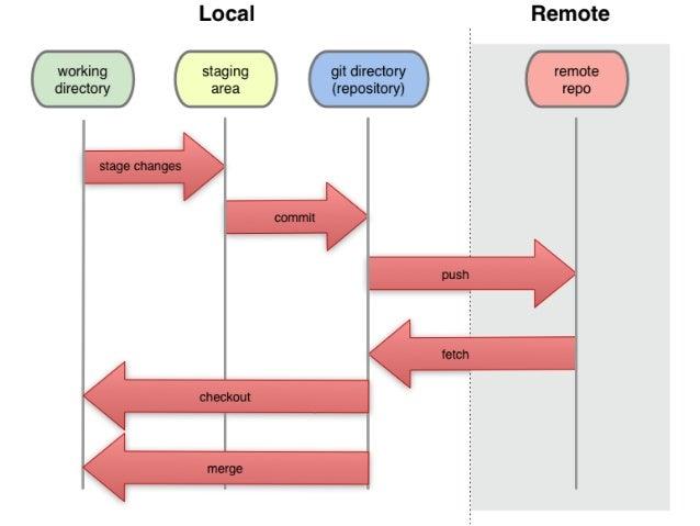 Operations Flow - Merging$ git merge origin