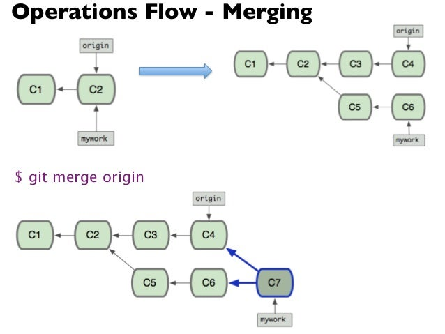 Operations Flow - Rebasing$ git rebase origin