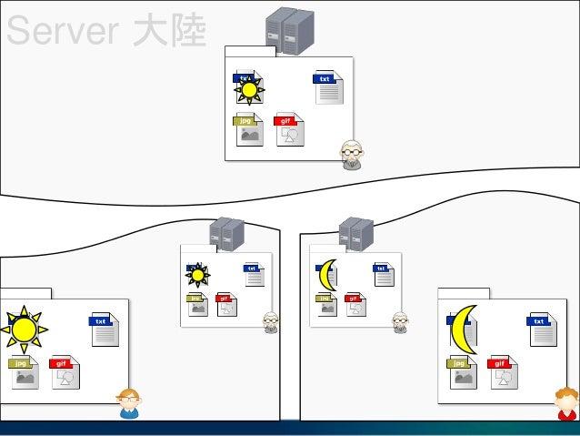 Server 大陸 Origin / Remote Repository