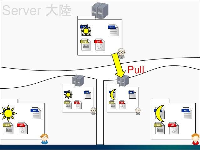 Server 大陸 $ git clone <URL>