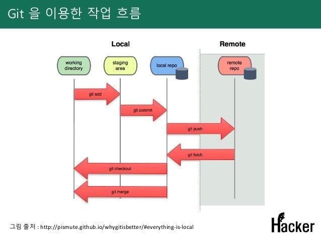 Git 을 이용한 작업 흐름 그림 출처 : http://pismute.github.io/whygitisbetter/#everything-is-local