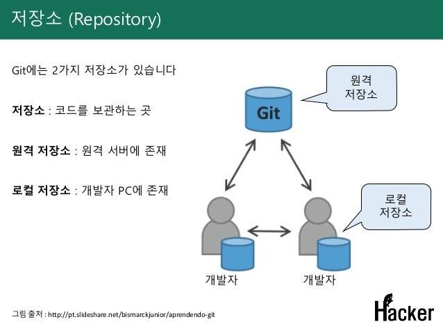 저장소 (Repository) 그림 출처 : http://pt.slideshare.net/bismarckjunior/aprendendo-git 원격 저장소 Git에는 2가지 저장소가 있습니다 저장소 : 코드를 보관하는 ...