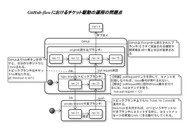 GitHub-flowにおけるチケット駆動の運用の問題点