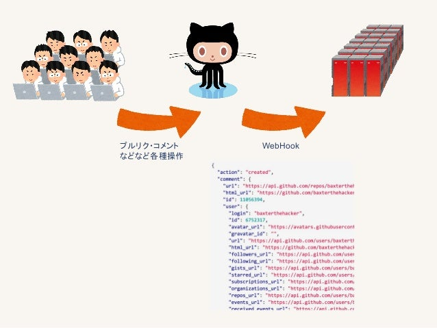 Container Builder Container Registry App container ①プルリク ②WebHook ③ビルドリクエスト ④clone ⑤build ⑥push ⑦deploy