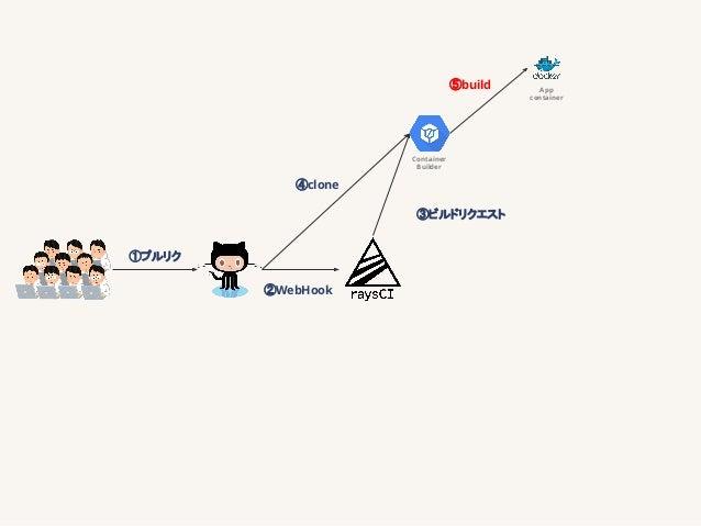 GitHub Appsの作り方