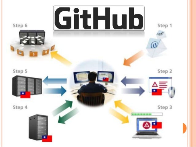 Source code management system github github explained in use case diagram ccuart Image collections