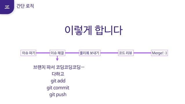 브랜치 파서 코딩코딩코딩…   다하고   git add   git commit   git push 이슈 파기  이슈 해결 풀리퀘 보내기 코드 리뷰 Merge! :) 간단 로직 이렇게 합니다