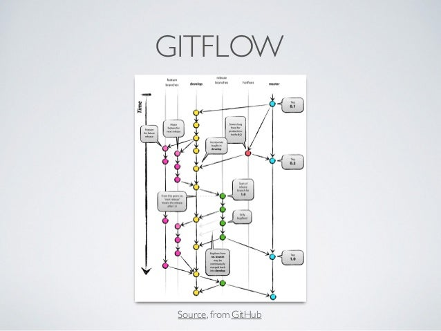 Git Is A State Of Mind - The path to becoming a Master of
