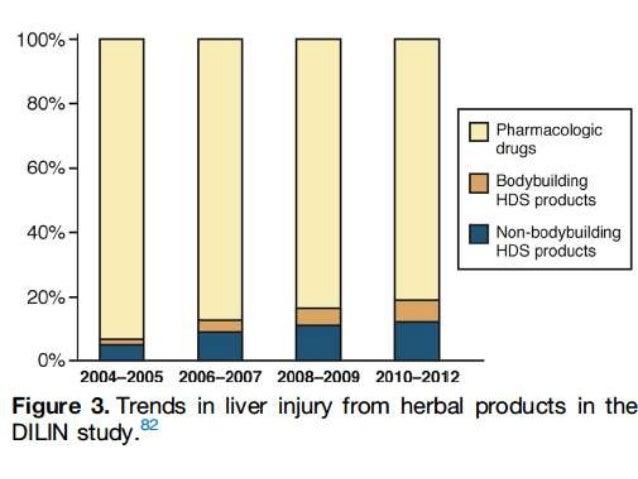 GIT Kurdistan Board GEH J Club herbals liver toxicity.