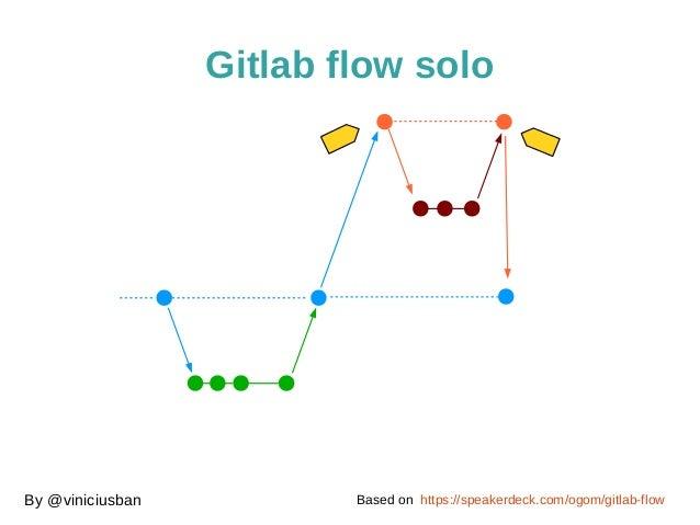 Gitlab flow solo  By @viniciusban Based on https://speakerdeck.com/ogom/gitlab-flow