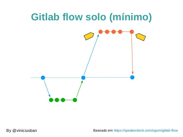 Gitlab flow solo (mínimo) By @viniciusban Baseado em https://speakerdeck.com/ogom/gitlab-flow