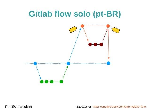 Gitlab flow solo (pt-BR)  Por @viniciusban Baseado em https://speakerdeck.com/ogom/gitlab-flow