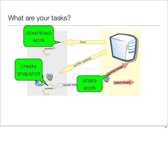 What are your tasks? download work create snapshot share work 14