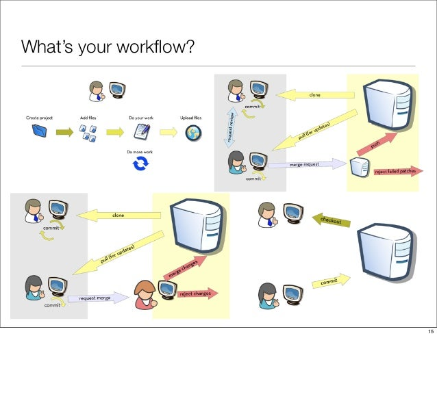 What's your workflow? 15