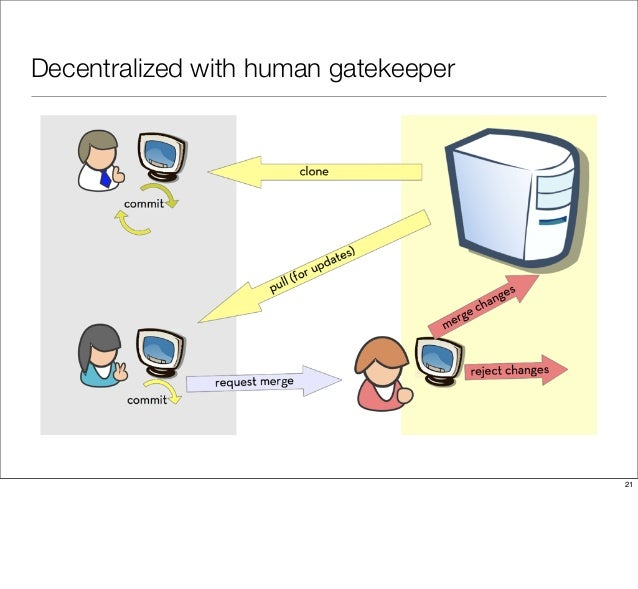 Decentralized with human gatekeeper 21