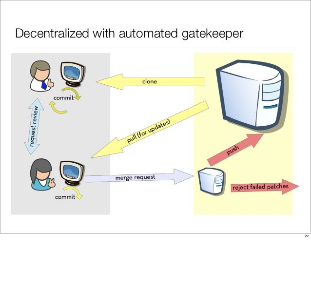 Decentralized with automated gatekeeper 22
