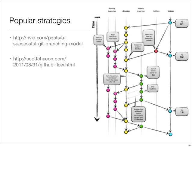Popular strategies • http://nvie.com/posts/a- successful-git-branching-model • http://scottchacon.com/ 2011/08/31/github-fl...