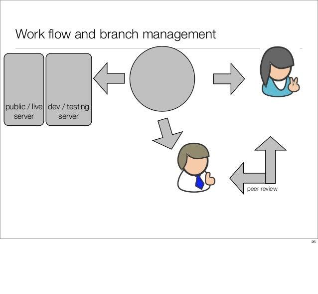Work flow and branch management peer review public / live server dev / testing server 26