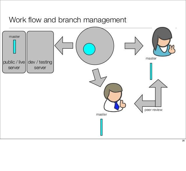 Work flow and branch management peer review public / live server dev / testing server master master master 26