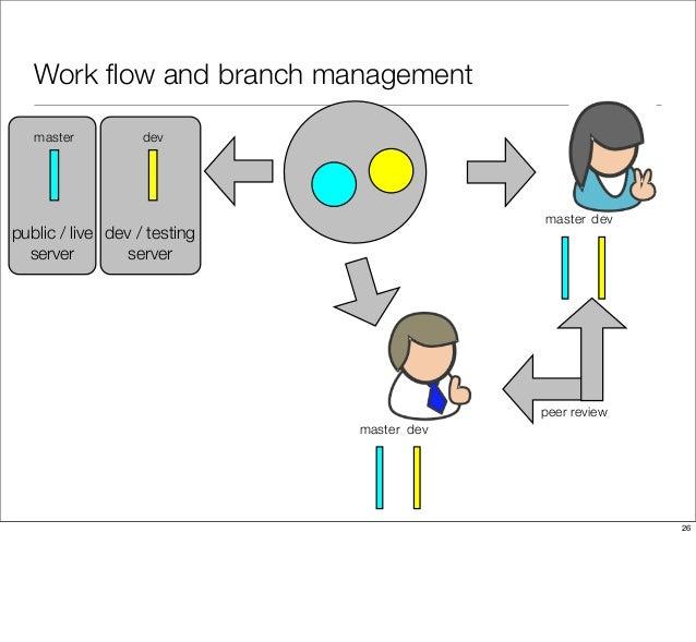 Work flow and branch management peer review public / live server dev / testing server master master master dev dev dev 26