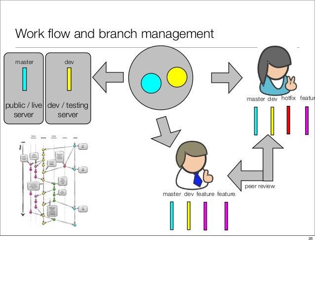 Work flow and branch management feature feature hotfix featur peer review public / live server dev / testing server master m...